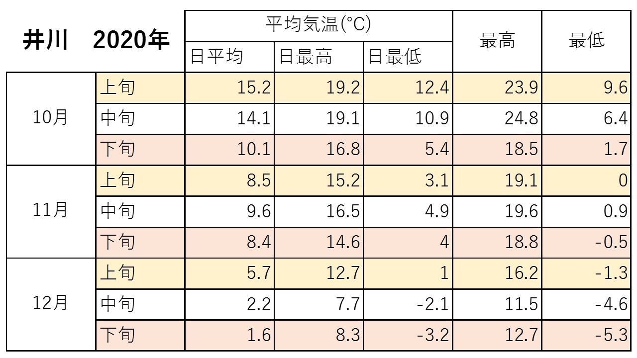 井川2020秋気温